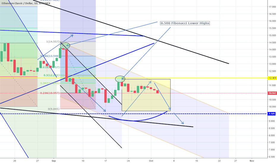 ETCUSD: Consolidation almost completed. Expect bearish break-out.