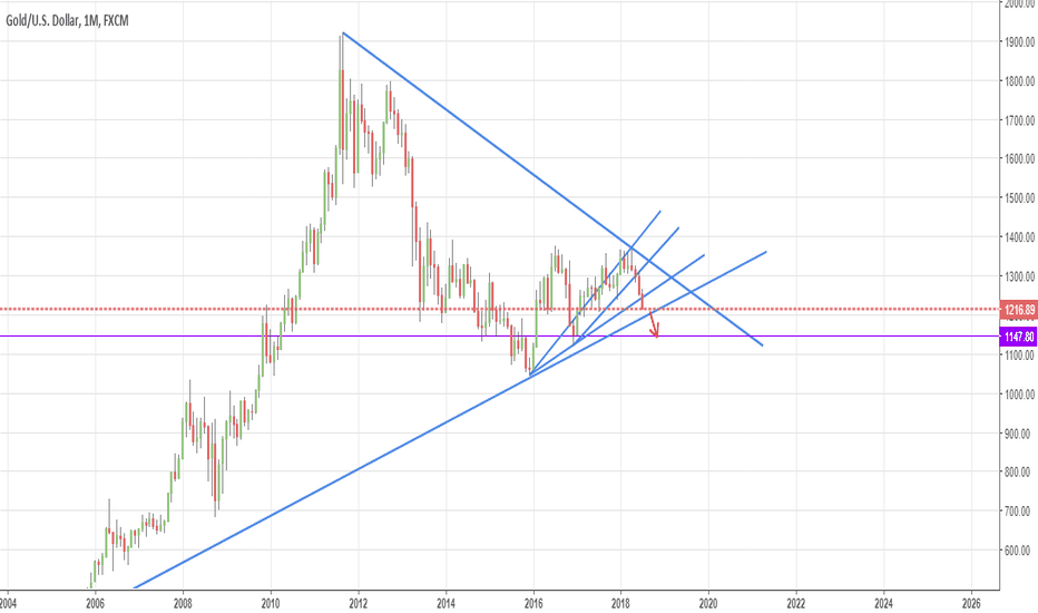 XAUUSD: XAUUSD Monthly GOLD Short