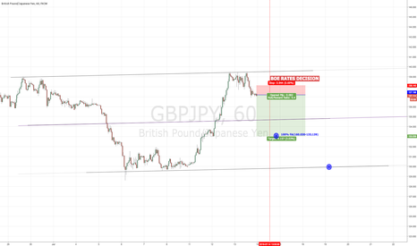 GBPJPY: GBPJPY SHORT BEFORE BOE RATE DECISION