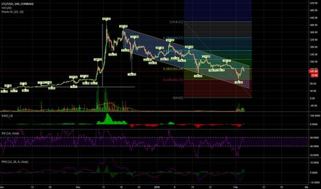 LTCUSD: LTC descending channel