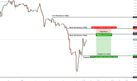 WTICOUSD: WTI Crude Short : Retracement after a strong move lower