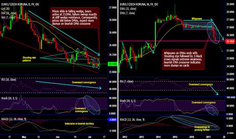 EURCZK: Streaks of signals pop up to short EUR/CZK
