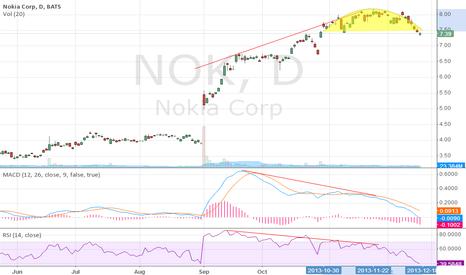 NOK: Rounding top + divergence