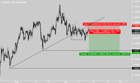 EURAUD: EURAUD sell after open