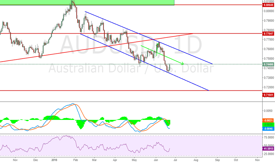 AUDUSD: Still move within the channel