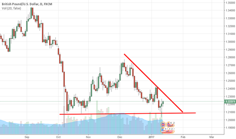 GBPUSD: Possible correction on GBPUSD