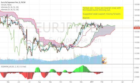 EURJPY: EUR/JPY Bearish