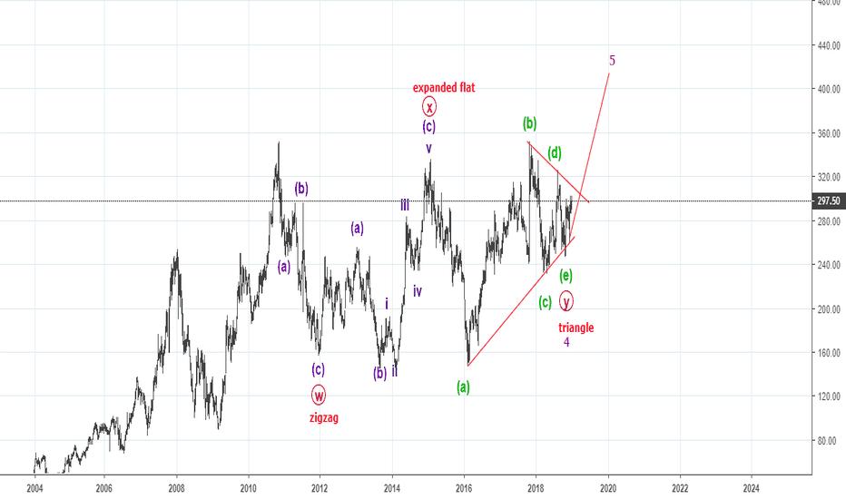SBIN: Elliot Wave complex (w-x-y) correction in wave 4