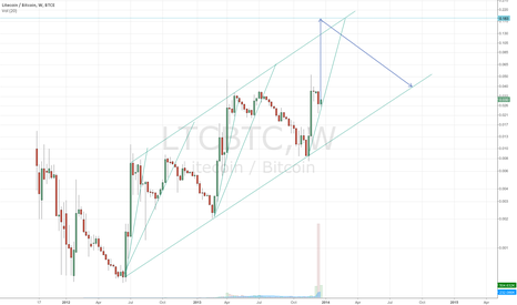 LTCBTC: LTC going to ~0.18 BTC?