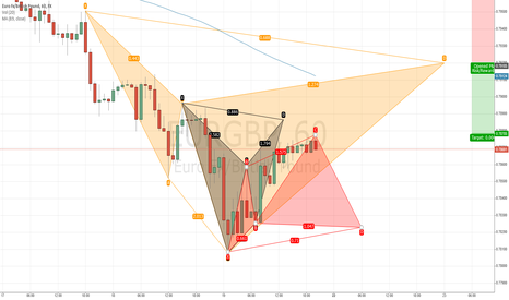 EURGBP: Bear and Bull Cypher for EURGBP + Bear Bat