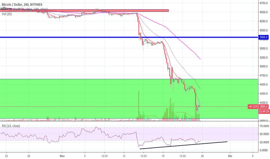 BTCUSD: BITCOIN - THE DUMP GOES ON AND ON AND ON AND ON AND ON...