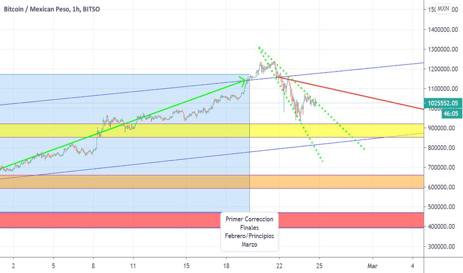btc mxn tradingview