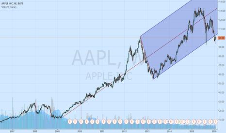 AAPL: Buy signal as AAPL hits the buy zone.