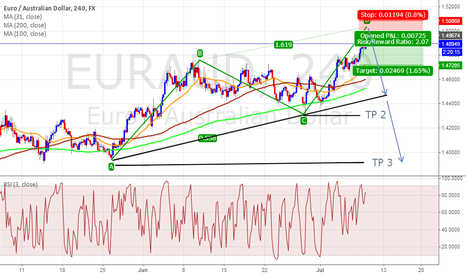 EURAUD: ABCD Pattern