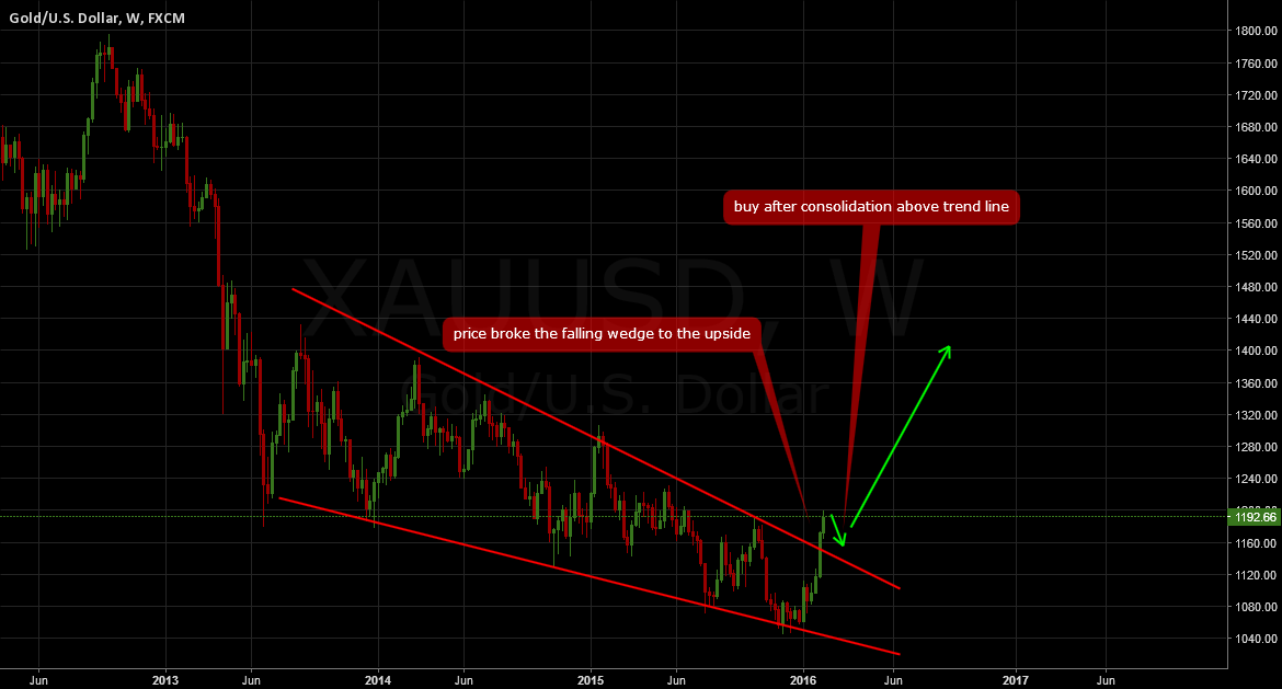 GOLD: A golden buy setup