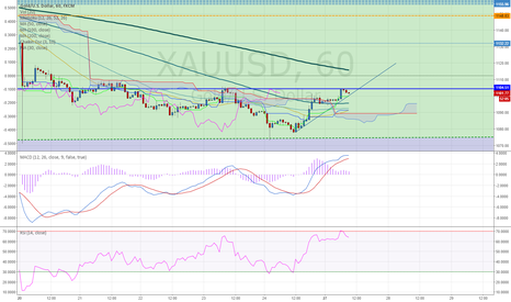 XAUUSD: XAUUSD 1H (27.JULY.2015) TECHNICAL ANALYSIS TRAINING