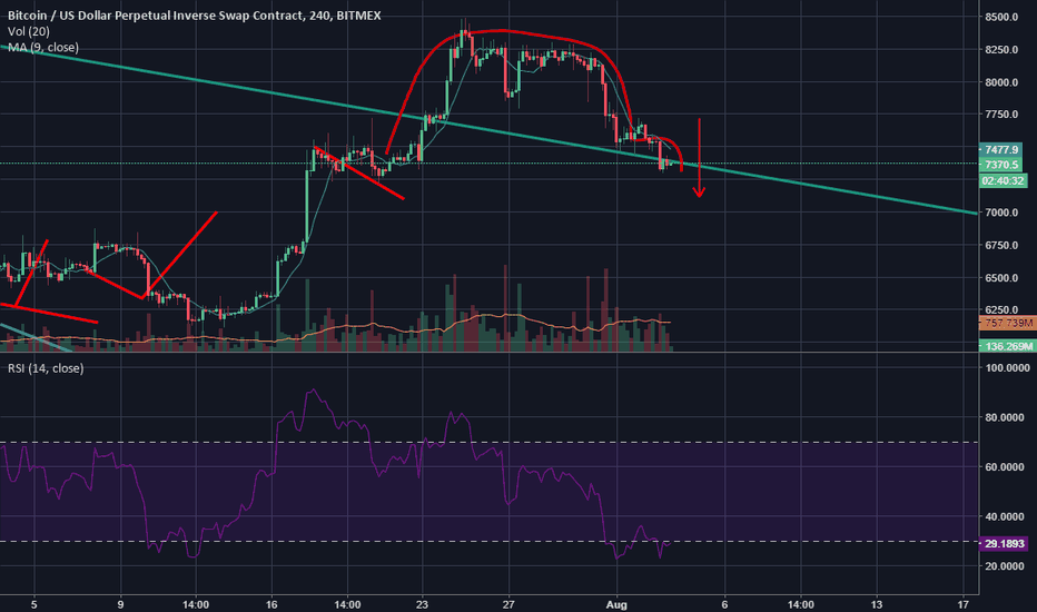 XBTUSD: Inverted Cup and Handle - Going down