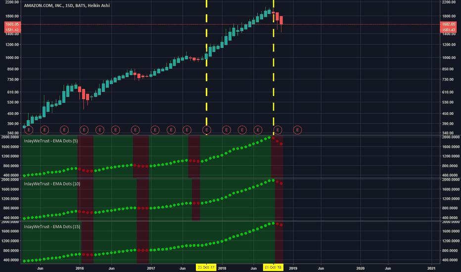 AMZN: 3 trading methods with my indicator. :)