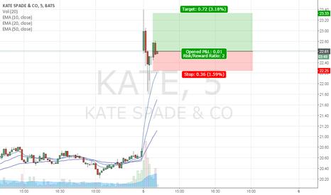 KATE: KATE daily bullish retest 22.62x22.25