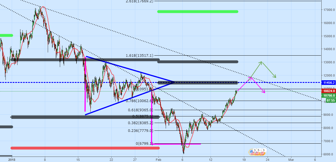 BTCUSD_H1_Monthly key levels_Waiting momentum