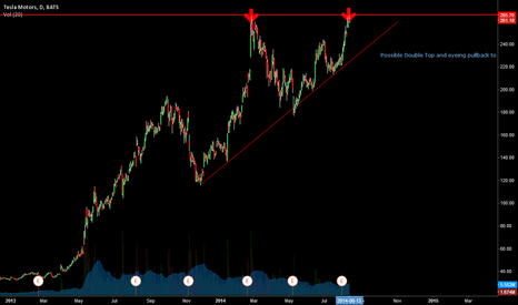 TSLA: $TSLA Needs to move back to trend line support