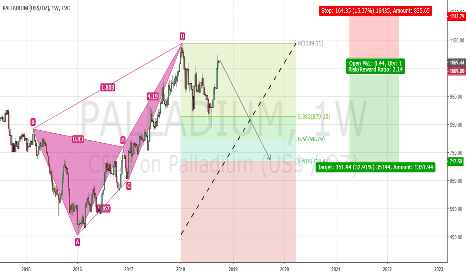PALLADIUM: Palladium Bearish Deep Crab Type 2 reaction Pattern Complete!