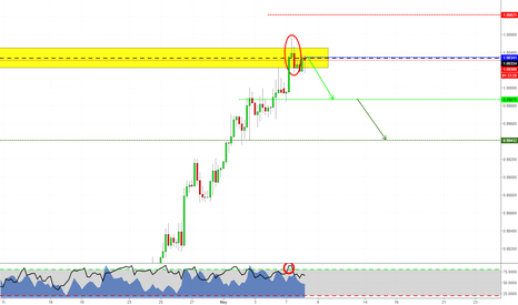 USDCHF: Short pattern on USDCHF