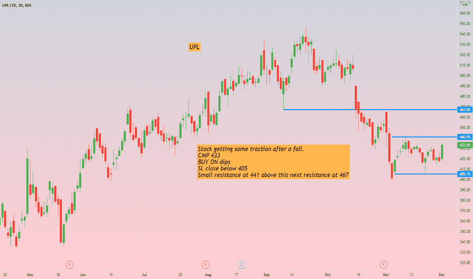 Upl Stock Price And Chart Nse Upl Tradingview India