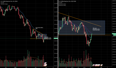 USDJPY: Waiting to see if the 105.6 to 106.6 zone holds
