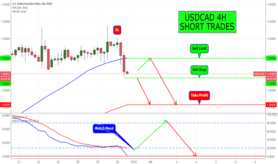 USDCAD: USDCAD 4H SHORT TRADES