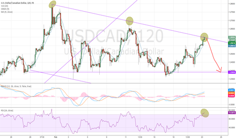 USDCAD: Short at resistance, with timing of oil prices and Greek bailout