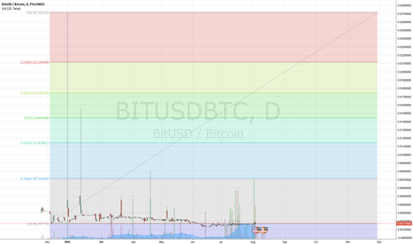 BITUSDBTC: Altcoin to buy