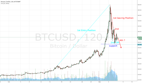 BTCUSD: Potential Downward Trend into Bear Territory