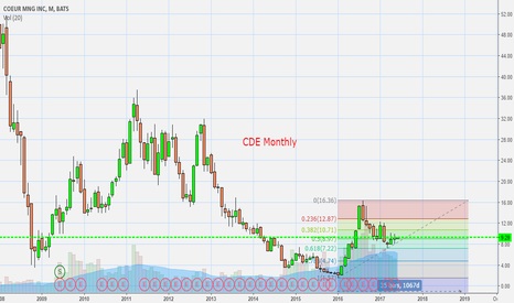 CDE: CDE Monthly Chart