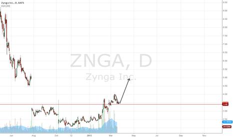 ZNGA: $ZNGA Bullish Breakout