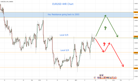 EURUSD: EURUSD - My thoughs for the week.
