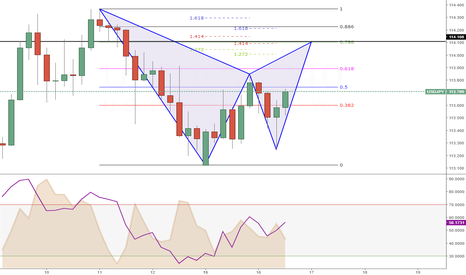 USDJPY: Week 20 (Day 2) --> Pattern formation