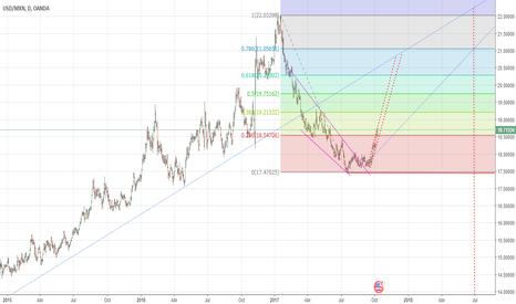 USDMXN: Dólar /  Peso Mexicano. Confirmación al área de precios de $21