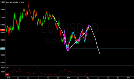 EURUSD: start of a down trend