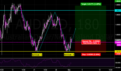AUDNZD: AUDNZD ....we all the way up!