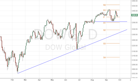 DOWG: Dow Jones Global Index – Potential Double Top