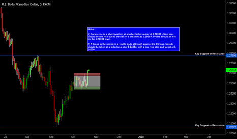 USDCAD: USD/CAD - Long On Breakout
