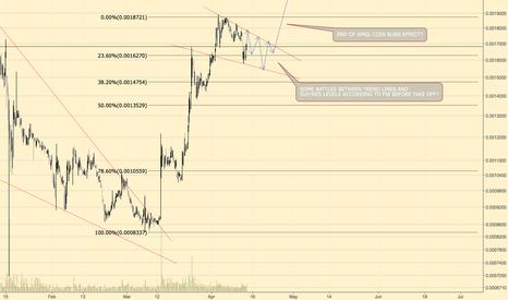 BNBBTC 4 Hour Chart TA Based On Fancy Red Line