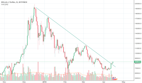 BTCUSD: btw breaking descending pattern