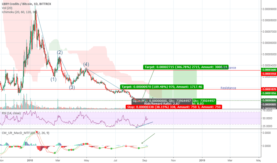 LBCBTC: LBC/BTC Rounded bottom and strong preparation for the growth