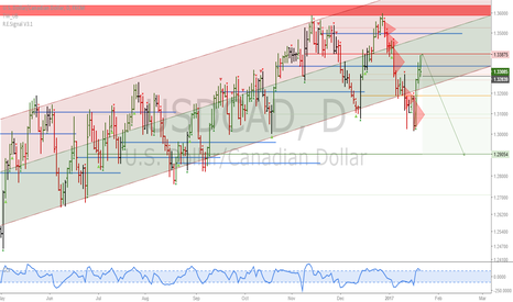 USDCAD: USDCAD: Potential intermediate term top