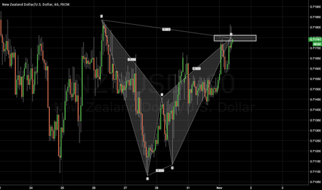 NZDUSD: NZDUSD: Completed Bat Pattern