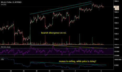 BTCUSD: Not biased... but short