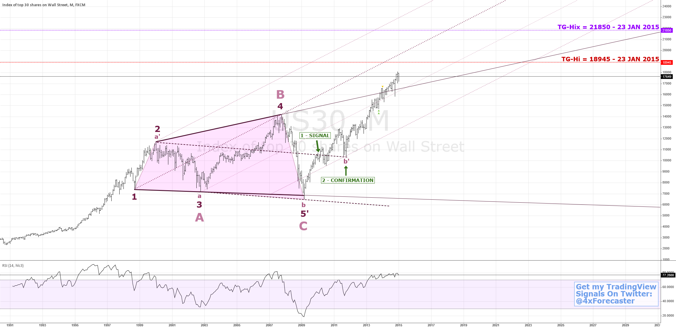 Could $DJIA Rise To 21850? | $SPX $NDX $DJIA $VIX $GLD $SLV
