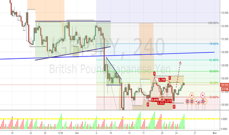 GBPJPY: Bullish Butterfly